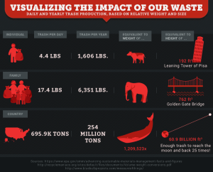 overflowing landfills facts