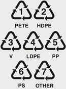 Chasing arrows recycling symbols